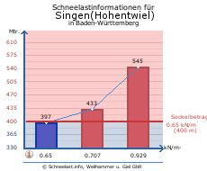 Singen(Hohentwiel)